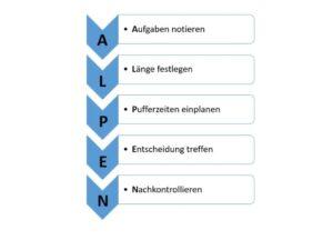 ALPEN - оптимизирайте работния процес
